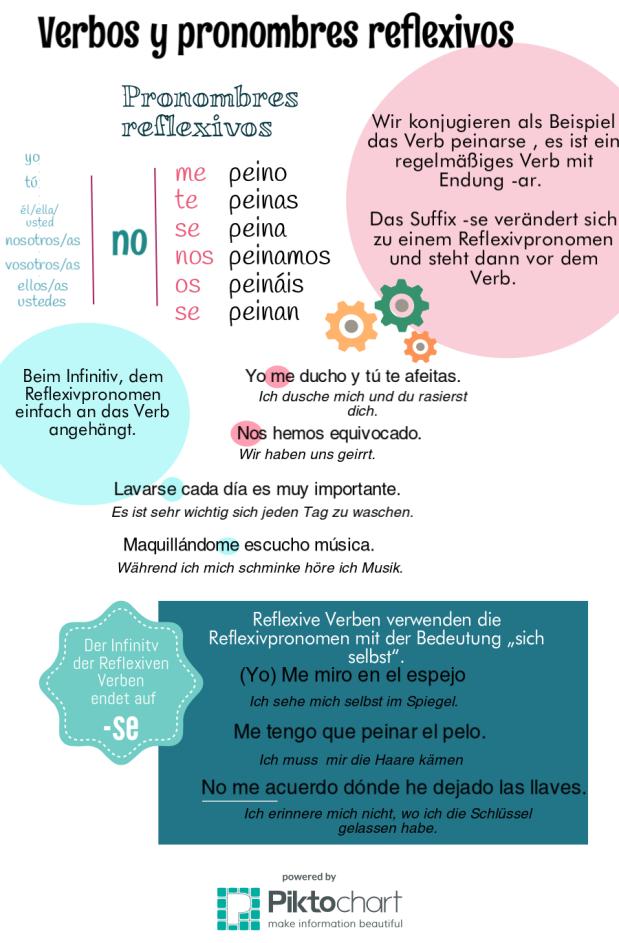Pronombres y verbos reflexivos.png